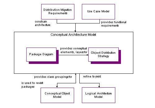 Conceptual Application Architecture Diagram