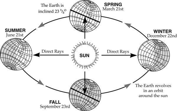 earth 39 s revolution around the sun globe lesson 15 the changing seasons grade 6. Black Bedroom Furniture Sets. Home Design Ideas