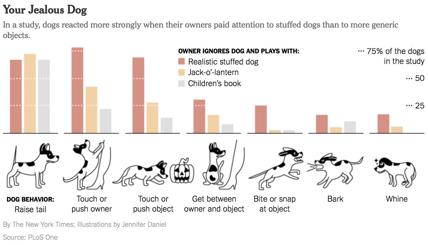 Eagereyes Visualization And Visual Communication Data Journalism Dog Behavior Chart Data Visualization