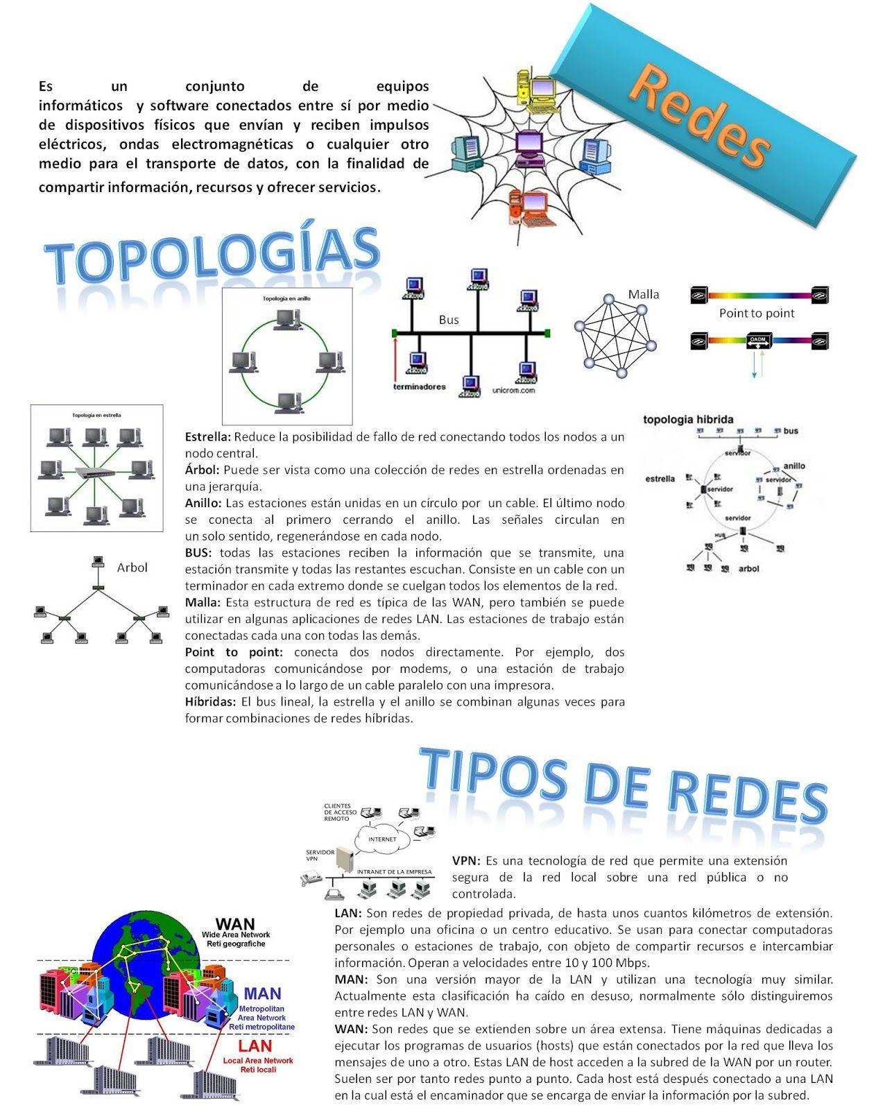 infografia: REDES DE COMPUTADORAS - Buscar con Google | Map, Map screenshot