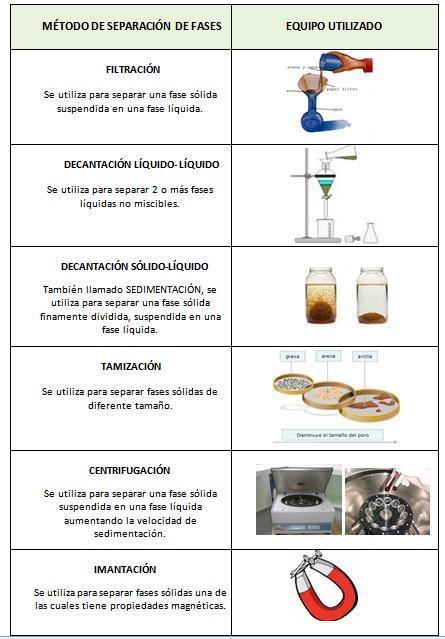 Tecnicas De Separacion De Mezclas Homogeneas Búsqueda De Google Separacion De Mezclas Historia De La Quimica Química