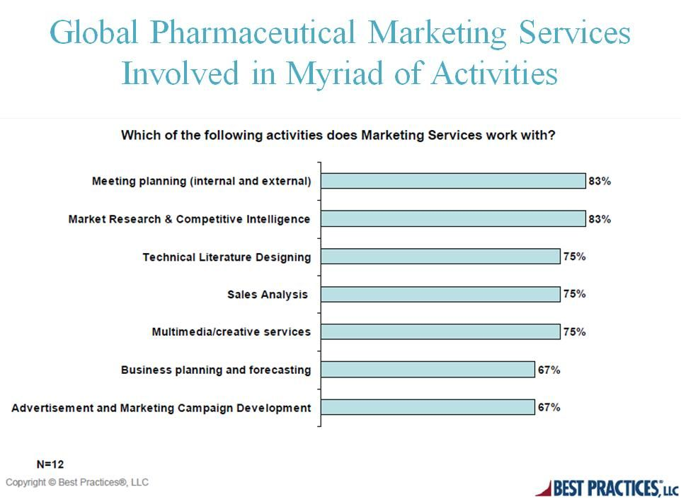 thesis in pharmacutical marketing My paper is a research paper on the pharmaceutical industry with a specific focus on the american pharmaceutical industry i would like help with proof reading my paper and if possible, enhancing any flaws or weak areas that one may notice.