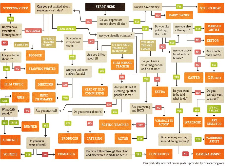 Film career path flow chart design pinterest also rh sk