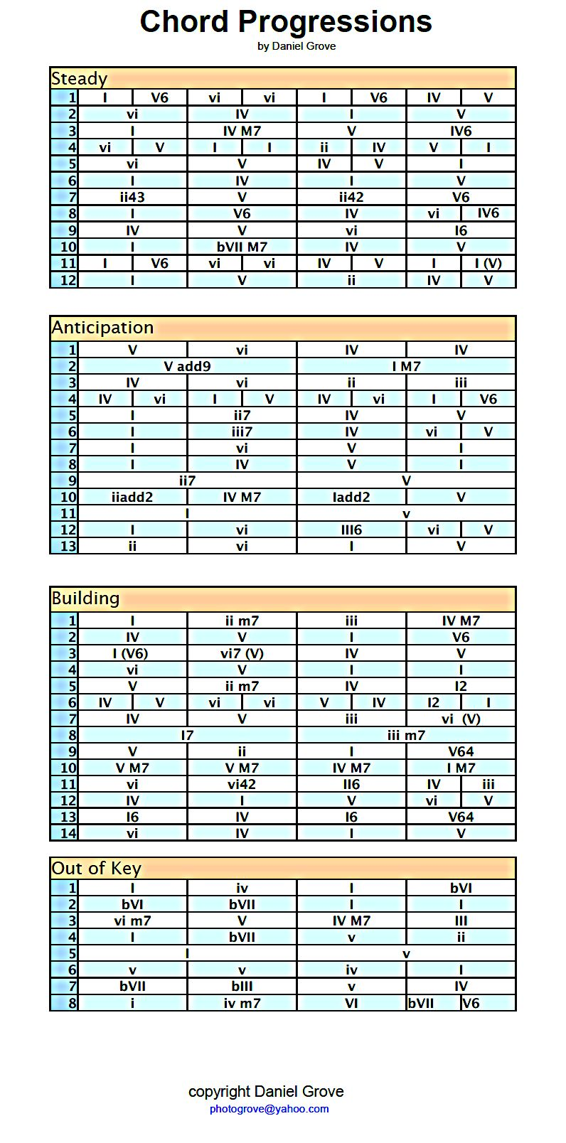 A chord progression cheat sheet I made after discovering the greatness of the chord-numbering system. Once you know all the chords in any major scale you can use this number system to jam or write songs.