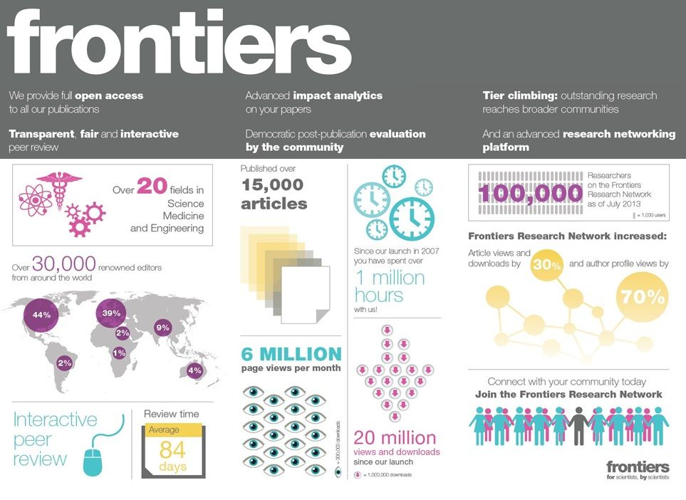 Frontiers Is A Community Oriented Open Access Publisher And