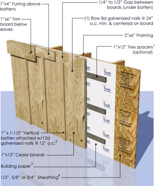 MATERIALS FOR BOARD AND BATTEN SIDING