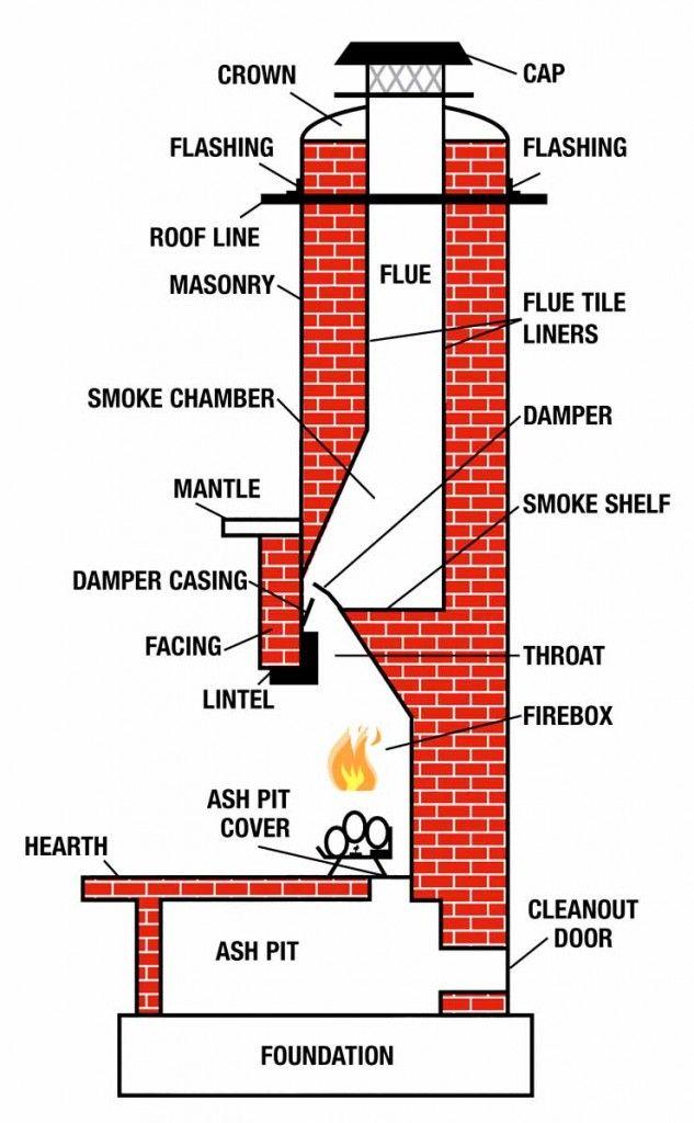Anatomy Of A Chimney Fireplace Pinterest Anatomy Construction