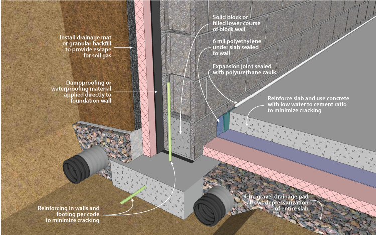 radon control techniques wall exterior building on construction wall structure general info id=88077