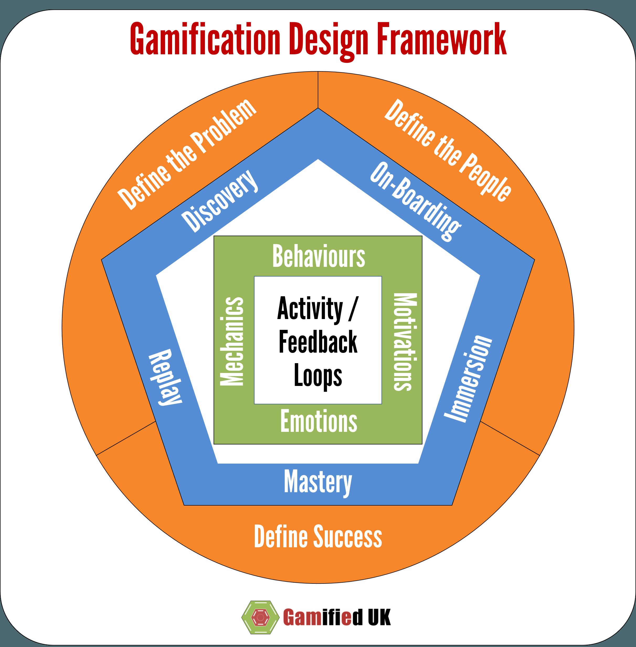 Gamification Design Framework Overview Game Design Pinterest