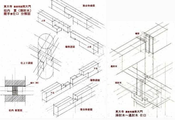解説文言更改 5日 15 21 先回の図版 鮮明な図面にして載せなおします いずれの図も 断面の縦横比は 写真から判定しておおよそ揃えてありますが あくまでも概念 Traditional Japanese Architecture Japanese Joinery Japanese Architecture
