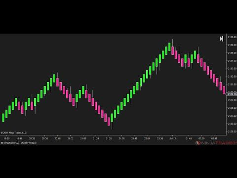 Free Ninzarenko Bars For Ninjatrader 8 Trusted By Thousands Of