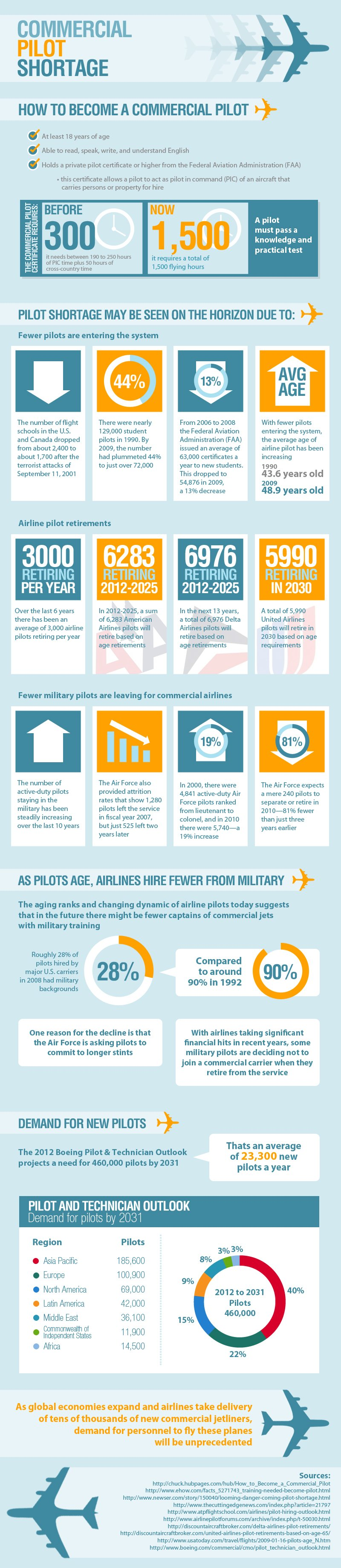 The Commercial Pilot Shortage Infographic Infographic