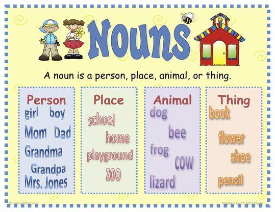 What is a noun? | Grammar activities | Teaching english grammar, 4th ...