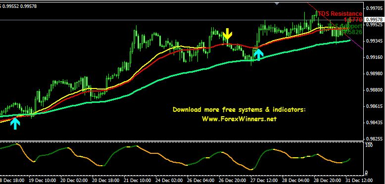 Trading Systems Forex Winners Free Download Page 32 Forex