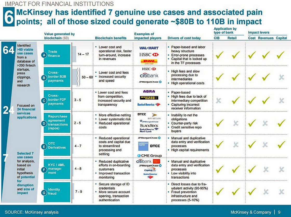 37 News About Fintech On Twitter Fintech Financial Institutions Use Case