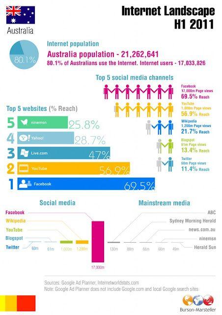 Digital Landscape In Australia Web Vs Mobile Social