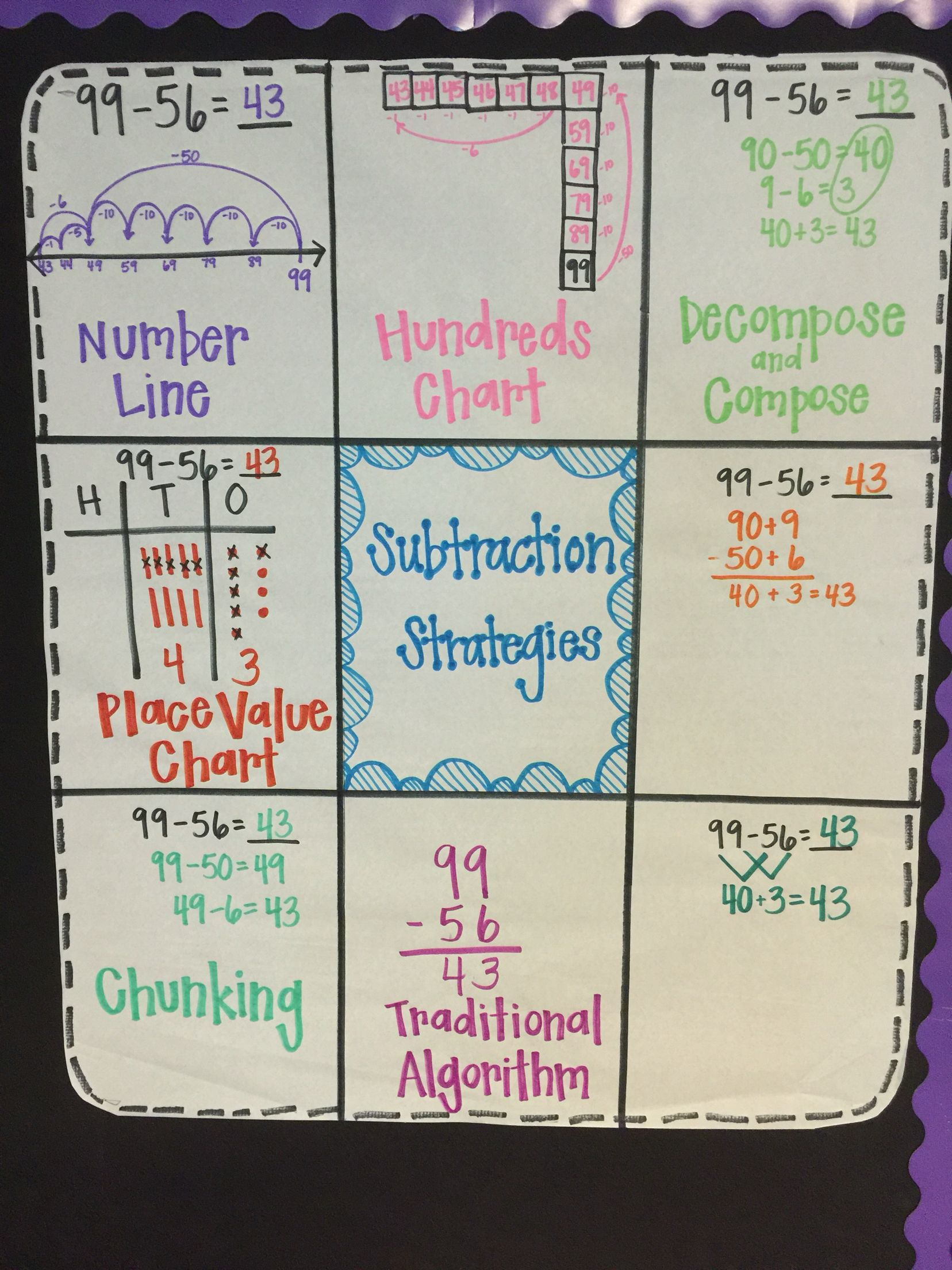 Double digit subtraction strategies anchor chart check out my unit on teachers pay for addition and also fall no regrouping pinterest rh in