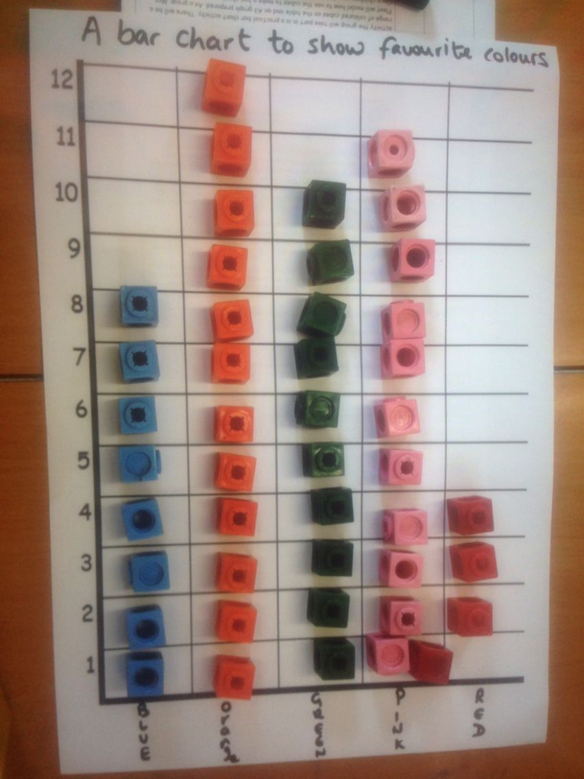 small resolution of data handling ks1 bar chart lower ability practical activity