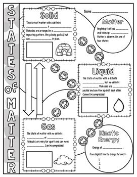 States of Matter Doodle Notes for Science with PowerPoint