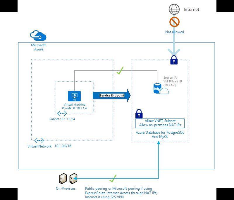 ea24e2743b7561c6f667c54f129fb175 - How To Create Site To Site Vpn In Azure