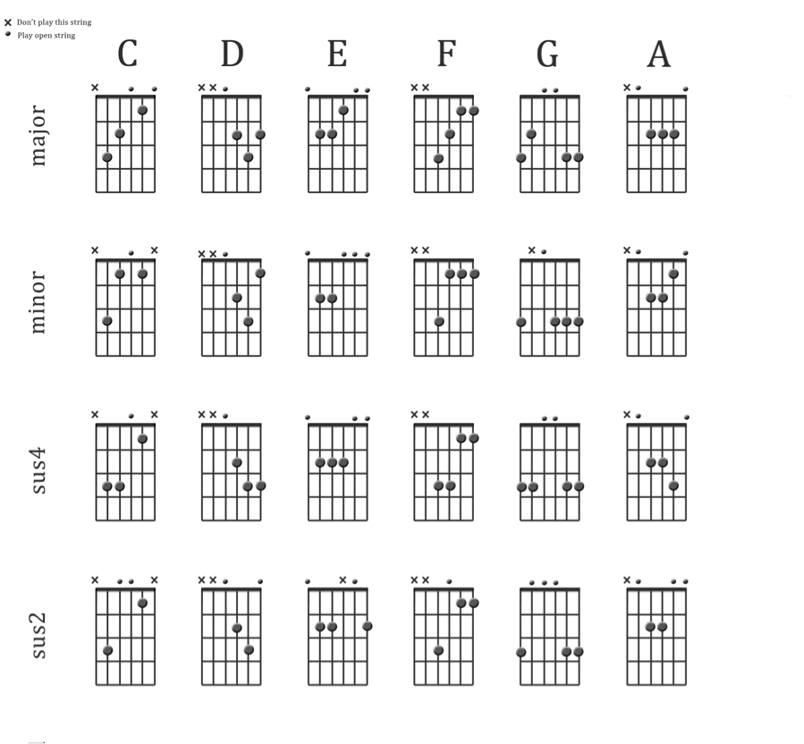 learn to play sus2 and sus4 chords in the open position for C, D, E ...