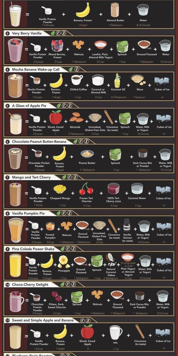 Leitfaden für verschiedene Protein Shakes: Coolguides #abendessen #abendessenre – Carey&CleanEatingS