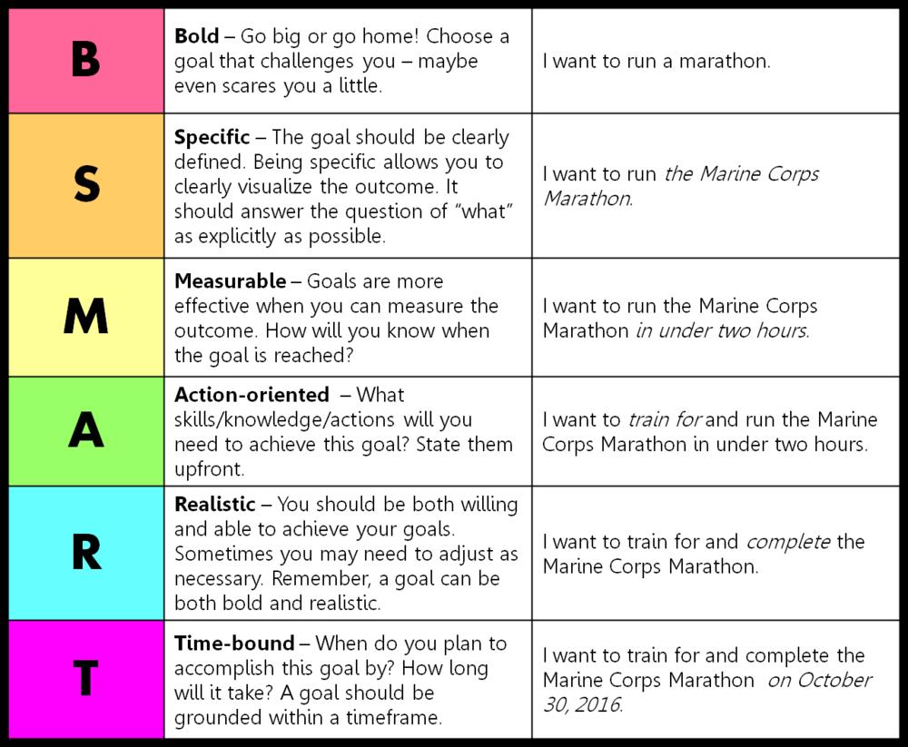 Image result for smart goals Smart goals template, Goals