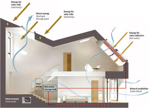 Maison Air et Lumiere - comfort VELUX Casa Pinterest