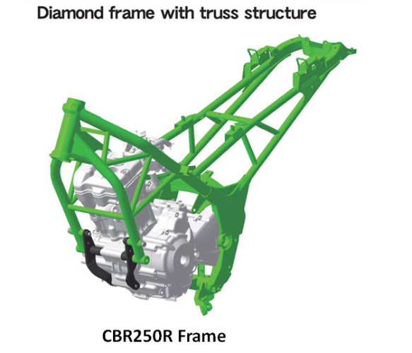 Types Of Motorcycle Frames On Indian Bikes Motorcycle Types