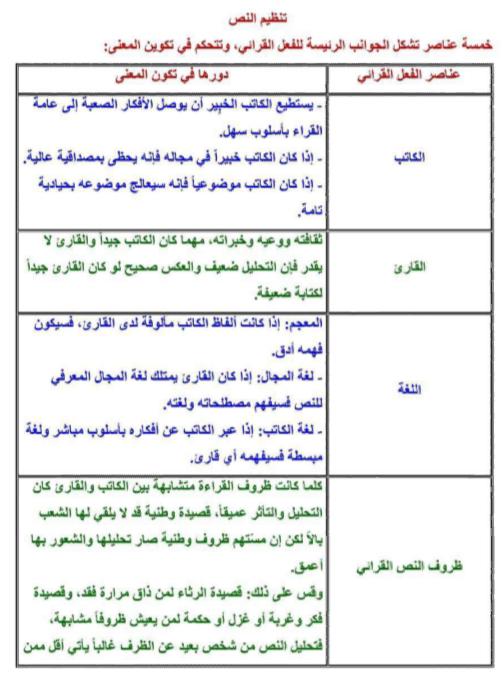 عناصر الفعل القرائي ودورها في تكوين المعنى المساعد الشامل