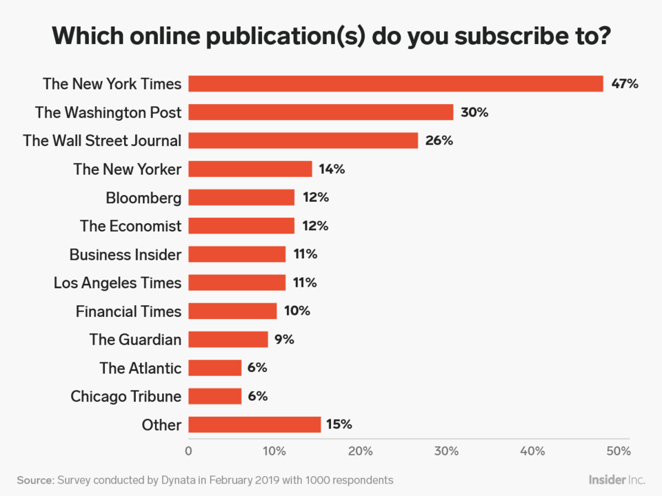 New Research Shows How The New York Times Economist New Yorker And Other Top Online Subscription Publishers Stack Up New York Times Economist Online Publications