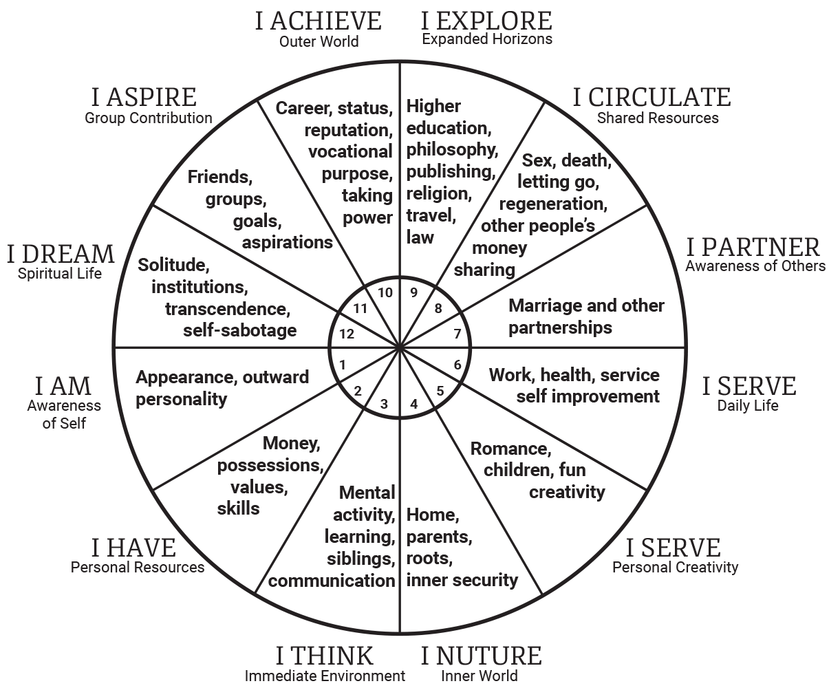 Image result for symbols the zodiac sign in birth charts astrology houses stars also rh pinterest