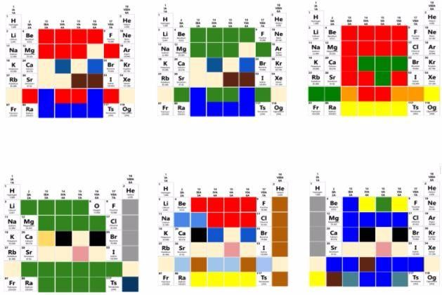 Periodic Table Pixel Art Matter Pinterest Periodic table - new periodic table atomic number and names
