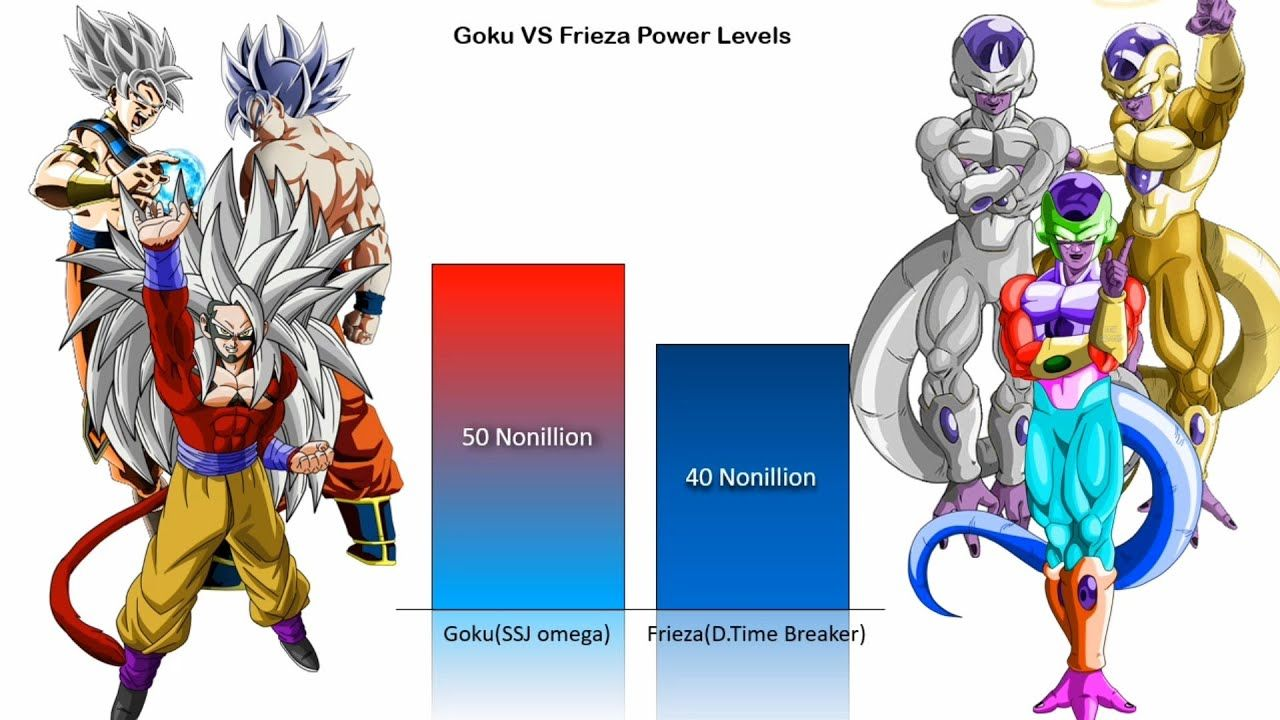Goku Vs Frieza Official Unofficial Forms Power Levels Charliecaliph Goku Vs Frieza Goku Vs Frieza