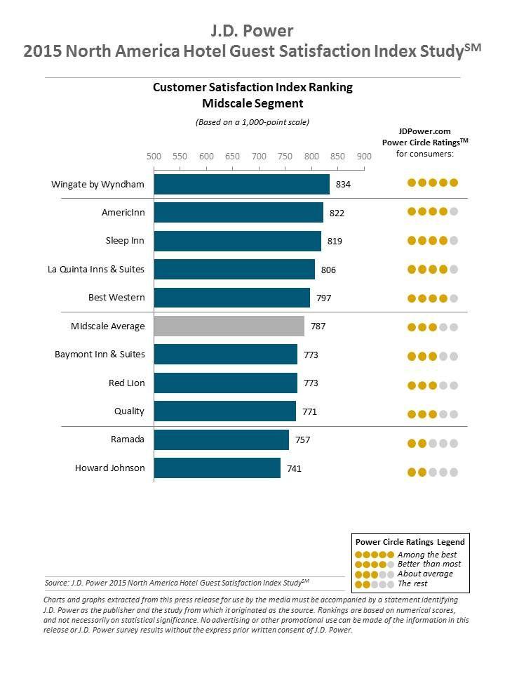 2015 North America Hotel Guest Satisfaction Index Study J D Power Ambit Energy Customer Satisfaction Power