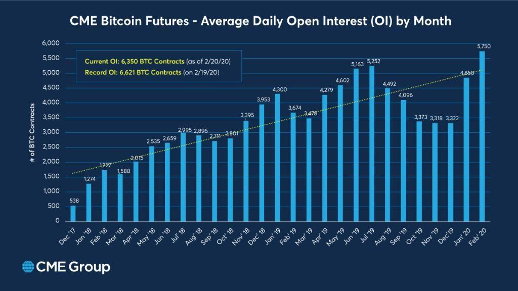 cme bitcoin futures chart