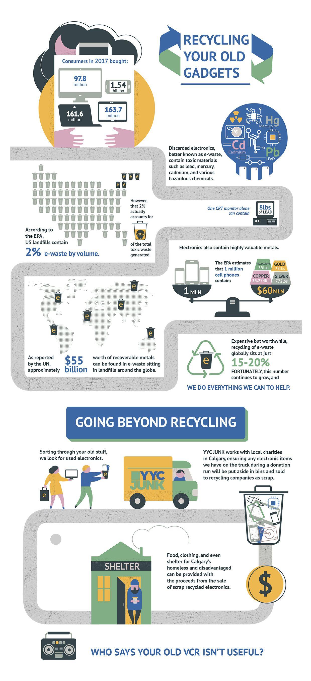 E Waste Recyling Ewaste Electronic Waste Recycling E Waste Recycling
