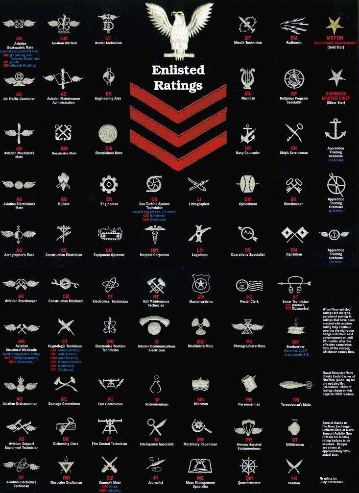 01568cb2bf6b6ea6976337b1ff4a7c69 Jpg 733 1006 Navy Military Military Ranks Navy Day