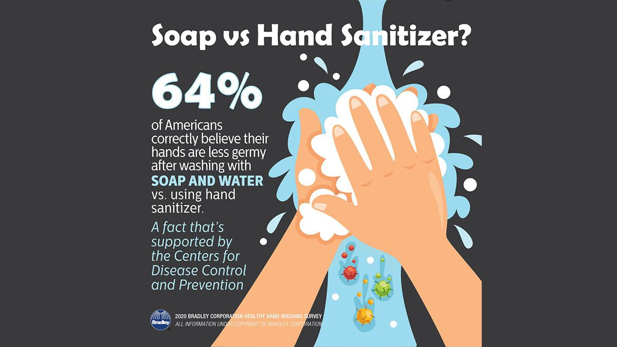 Healthy Hand Washing Survey Examines 11 Years Of Americans Hand