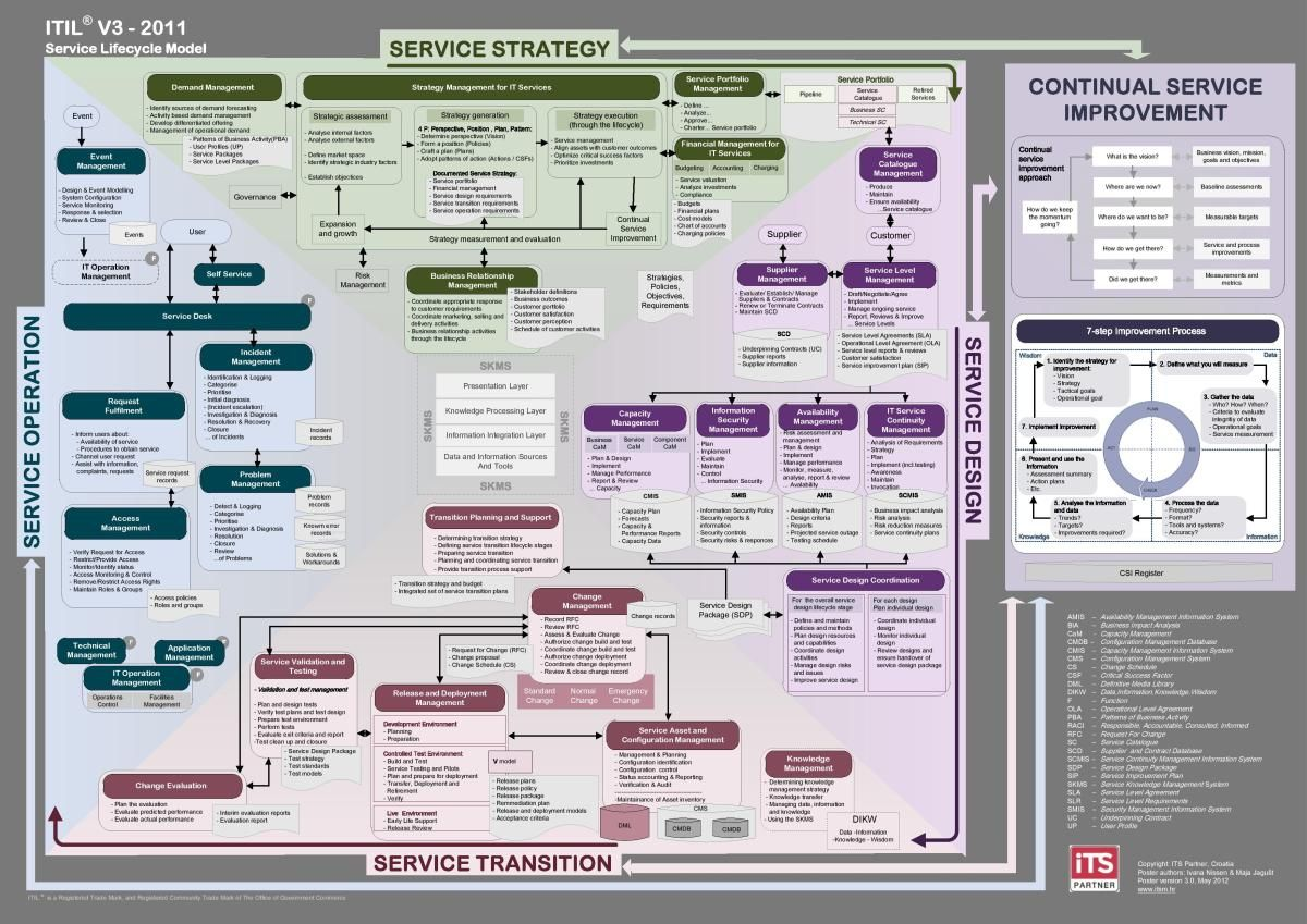 Itil Poster New In 2020 Service Design Process Map Poster