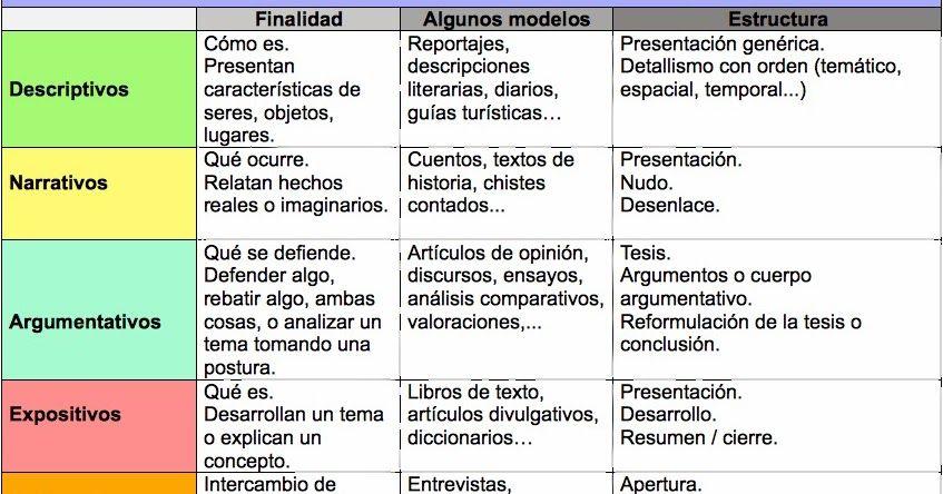 Pin De Nidia Yamile En Modalidades Textuales Tipos De Texto Redacción De Textos Comentario De Texto