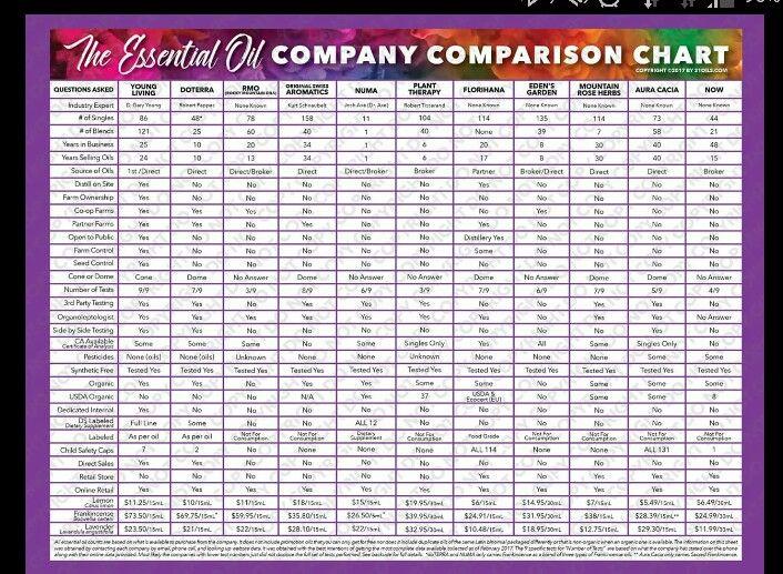 EOil Comparison Chart Plant therapy essential oils