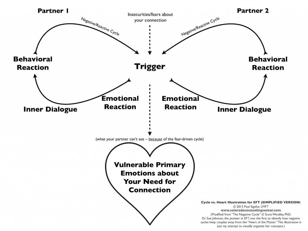Cycle vs Heart Illustration for EFT - SIMPLIFIED VERSION ...
