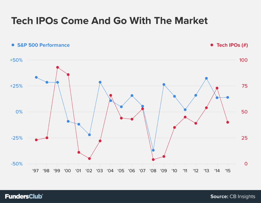 Tech IPOs Come And Go With The Market | Startup Investing