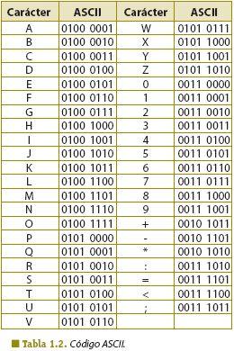 codigo binario alfabeto - Pesquisa Google