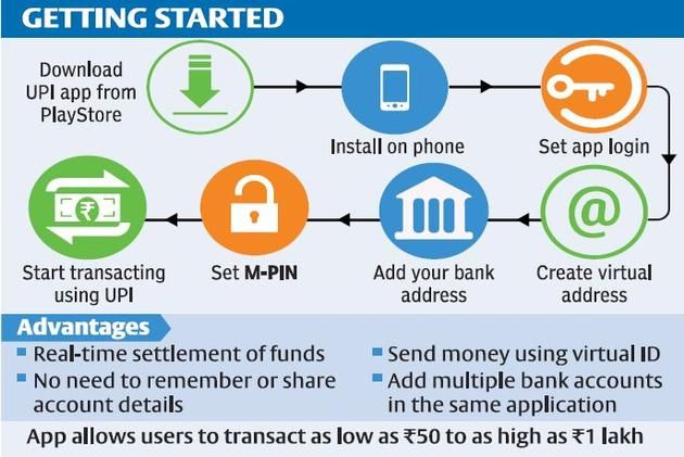 UPI just turned your phone into a bank App, How to get
