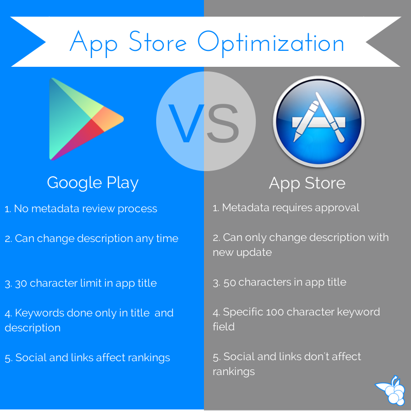 40 App Store SEO Tips to Boost App Downloads (2020 ASO
