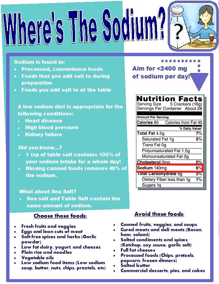 recommeneded sodium diet for heart failure