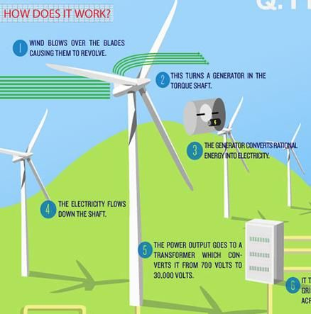 wind power how does it work? infographic wind power wind powerwind power how does it work? infographic