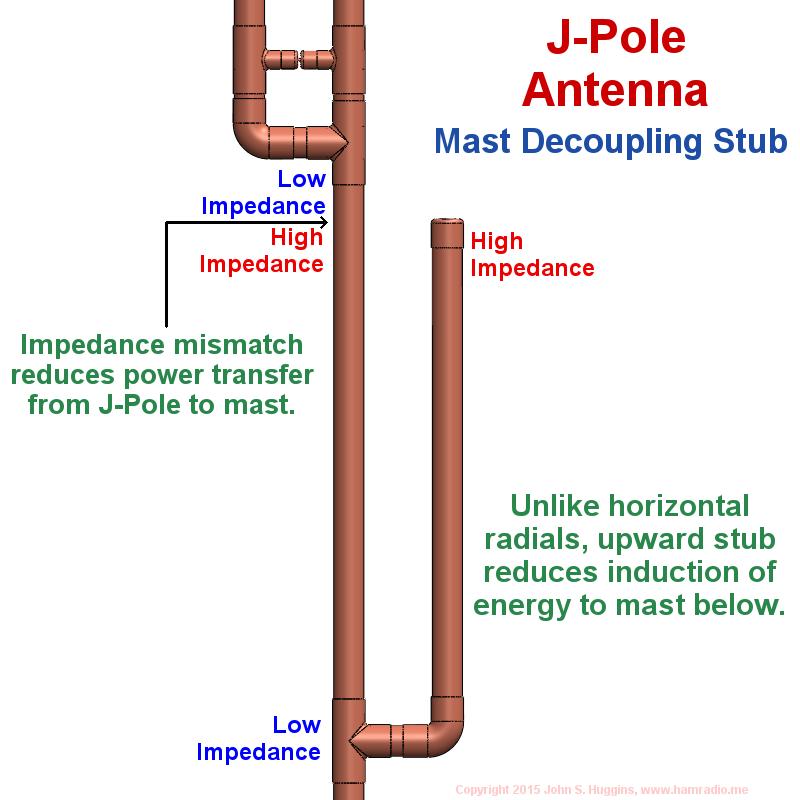 Explanation of j-pole mast decoupling stub operation.